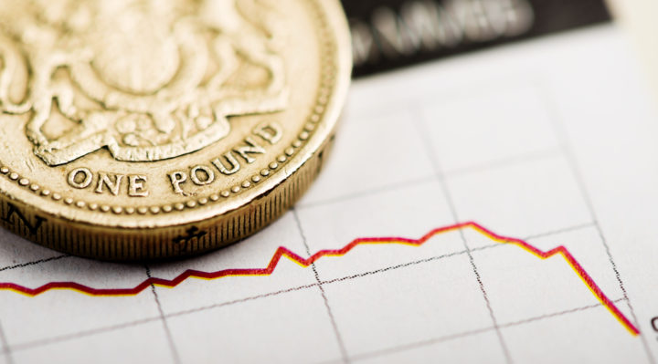 Pound Lower